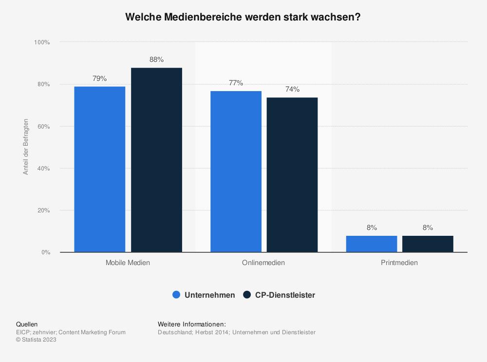 Statistik: Welche Medienbereiche werden stark wachsen? | Statista