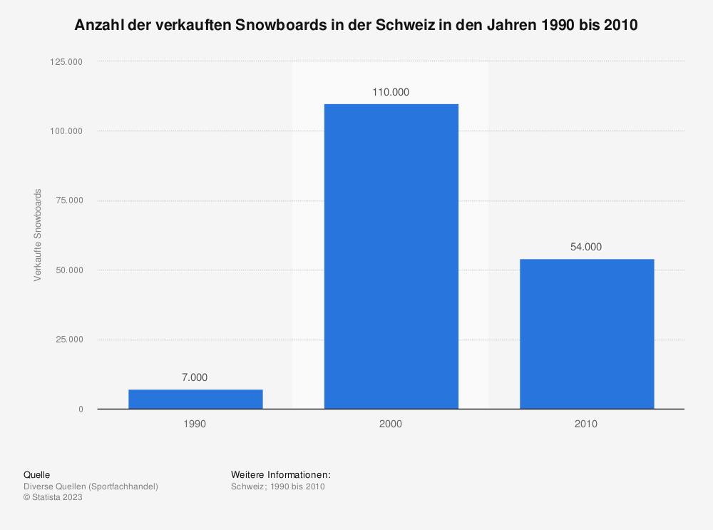 Statistik: Anzahl der verkauften Snowboards in der Schweiz in den Jahren 1990 bis 2010 | Statista