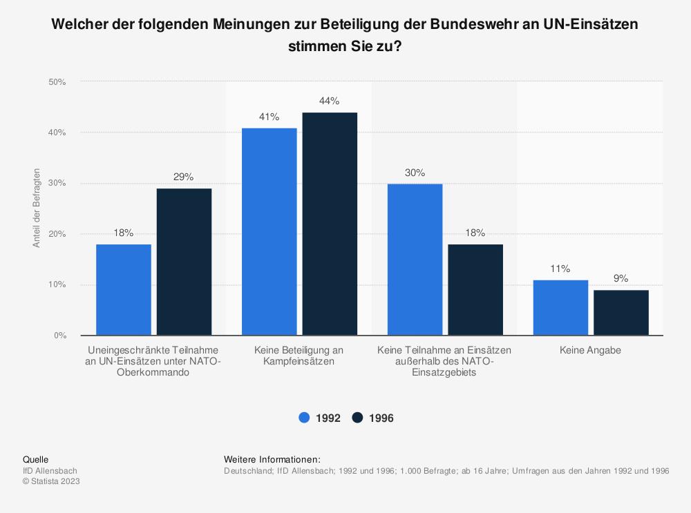 Statistik: Welcher der folgenden Meinungen zur Beteiligung der Bundeswehr an UN-Einsätzen stimmen Sie zu? | Statista