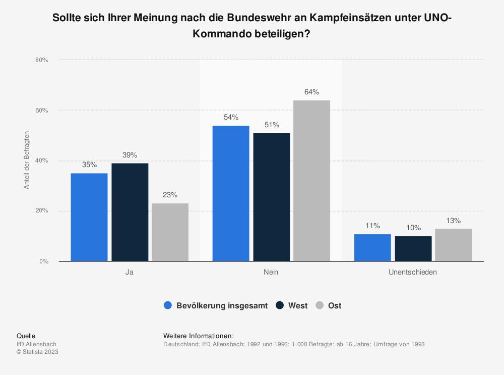 Statistik: Sollte sich Ihrer Meinung nach die Bundeswehr an Kampfeinsätzen unter UNO-Kommando beteiligen? | Statista