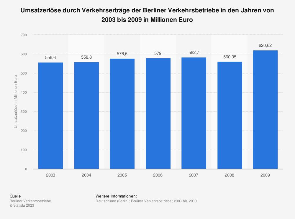 Statistik: Umsatzerlöse durch Verkehrserträge der Berliner Verkehrsbetriebe in den Jahren von 2003 bis 2009 in Millionen Euro | Statista