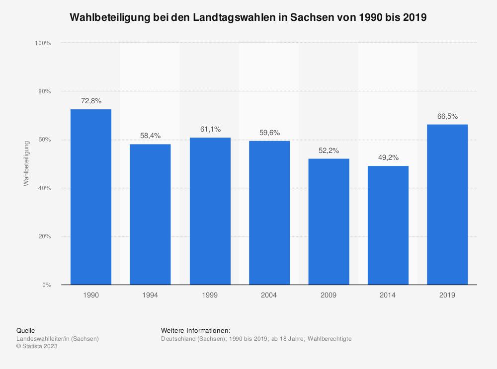 Statistik: Wahlbeteiligung bei den Landtagswahlen in Sachsen von 1990 bis 2019 | Statista
