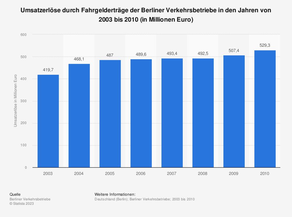 Statistik: Umsatzerlöse durch Fahrgelderträge der Berliner Verkehrsbetriebe in den Jahren von 2003 bis 2010 (in Millionen Euro) | Statista