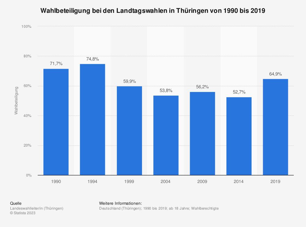 Statistik: Wahlbeteiligung bei den Landtagswahlen in Thüringen von 1990 bis 2019 | Statista
