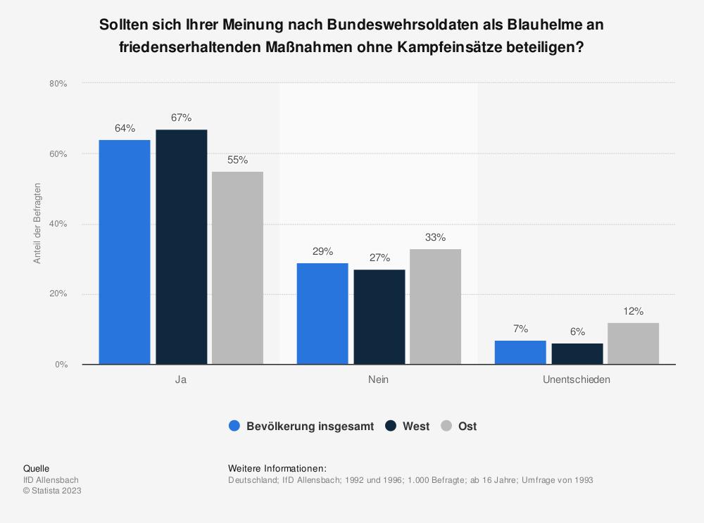 Statistik: Sollten sich Ihrer Meinung nach Bundeswehrsoldaten als Blauhelme an friedenserhaltenden Maßnahmen ohne Kampfeinsätze beteiligen? | Statista