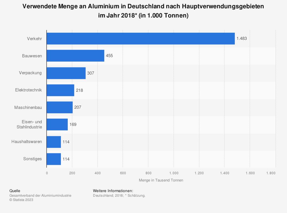 Statistik: Verwendete Menge an Aluminium in Deutschland nach Hauptverwendungsgebieten im Jahr 2018* (in 1.000 Tonnen) | Statista