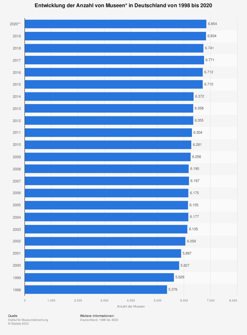 Statistik: Entwicklung der Anzahl von Museen* in Deutschland von 1998 bis 2017 | Statista