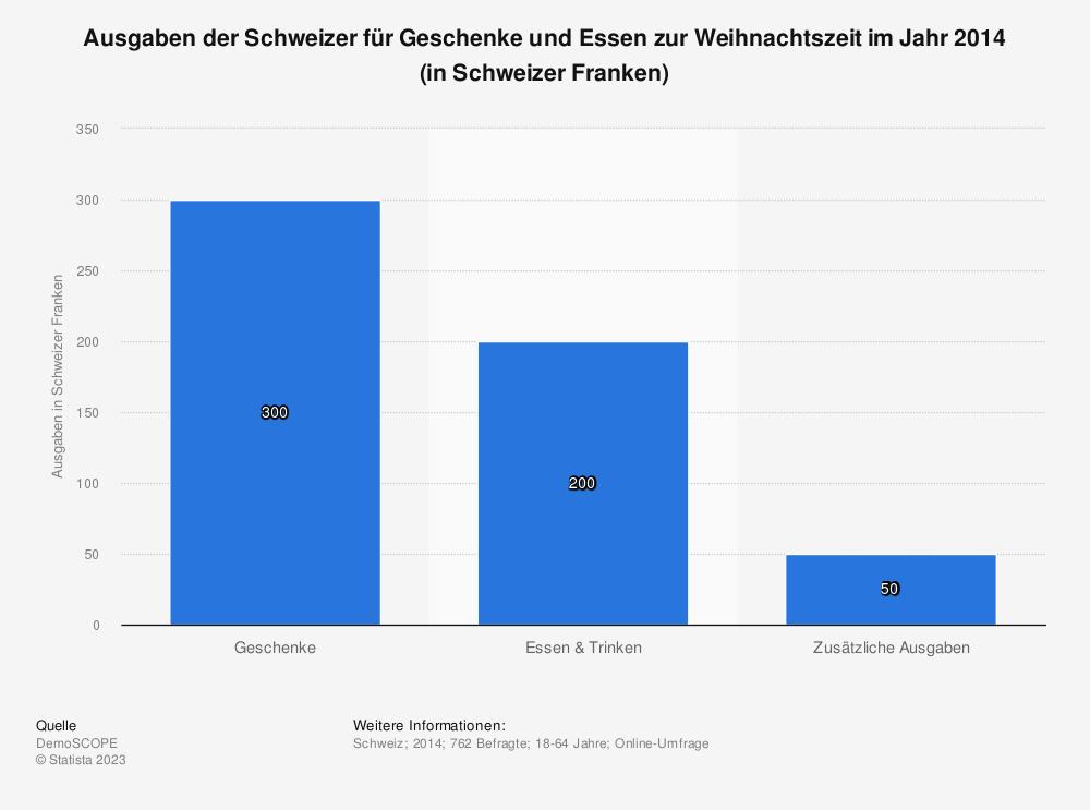 Statistik: Ausgaben der Schweizer für Geschenke und Essen zur Weihnachtszeit im Jahr 2014 (in Schweizer Franken) | Statista