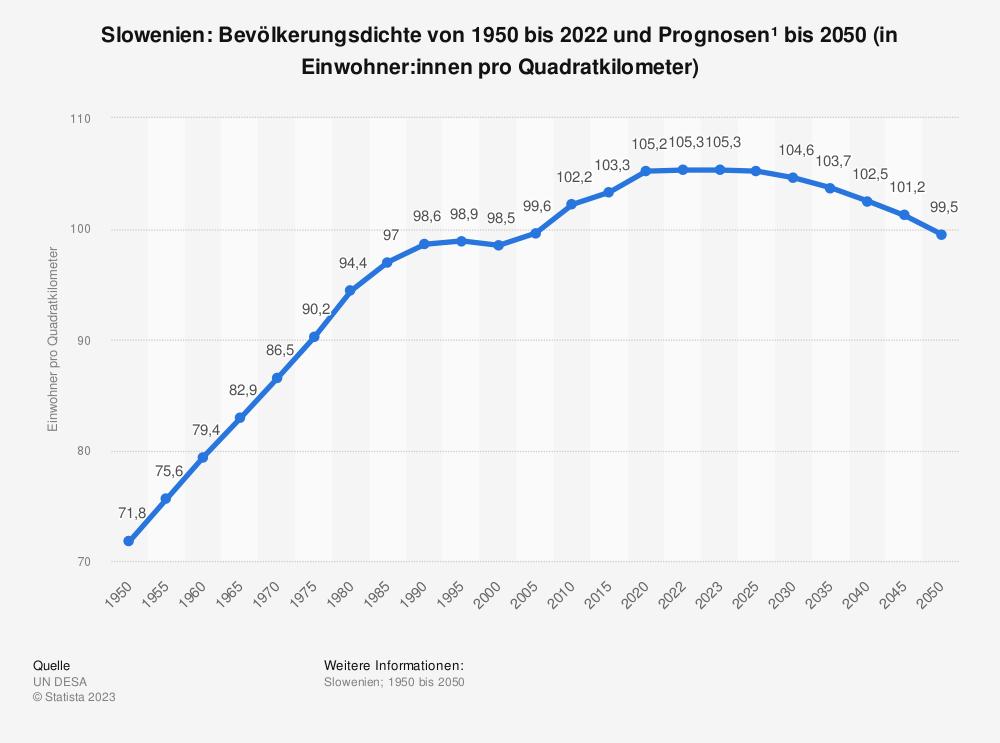 Statistik: Slowenien: Bevölkerungsdichte von 2008 bis 2018 (in Einwohner pro Quadratkilometer) | Statista