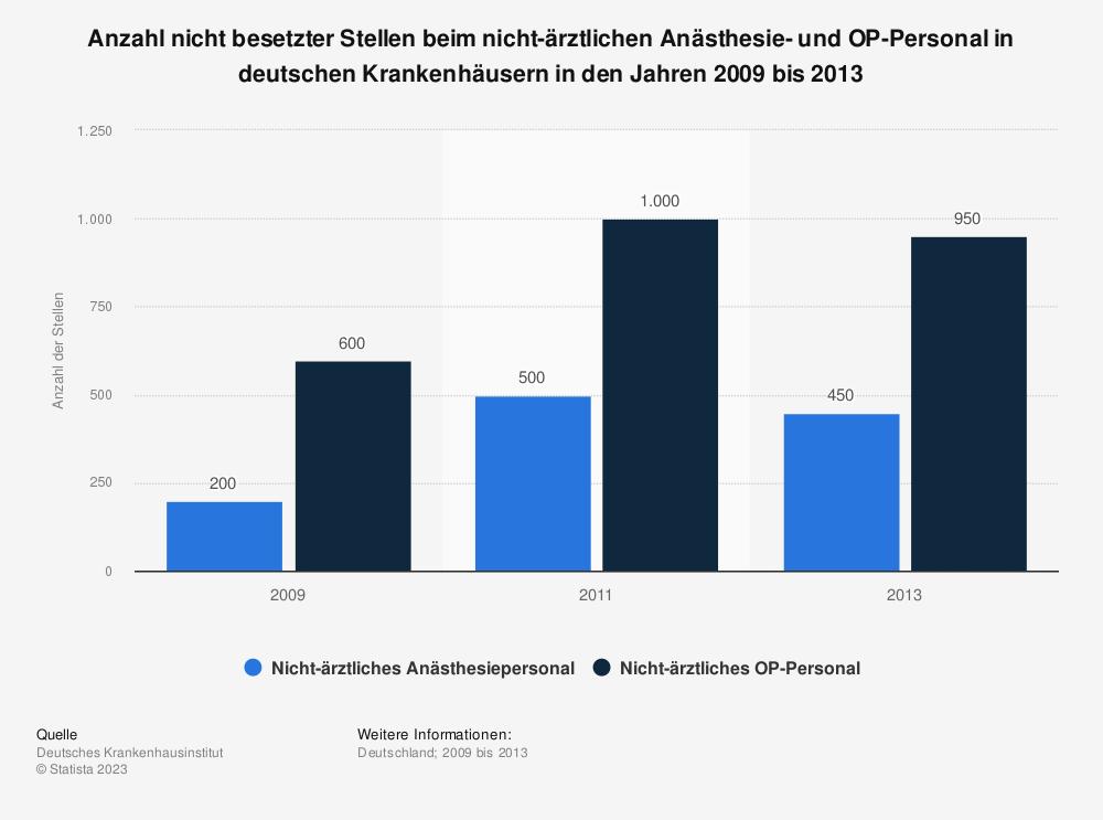 Statistik: Anzahl nicht besetzter Stellen beim nicht-ärztlichen Anästhesie- und OP-Personal in deutschen Krankenhäusern in den Jahren 2009 bis 2013 | Statista