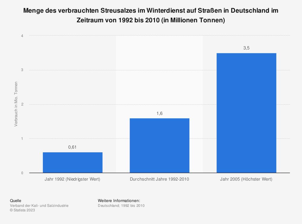 Statistik: Menge des verbrauchten Streusalzes im Winterdienst auf Straßen in Deutschland im Zeitraum von 1992 bis 2010 (in Millionen Tonnen) | Statista
