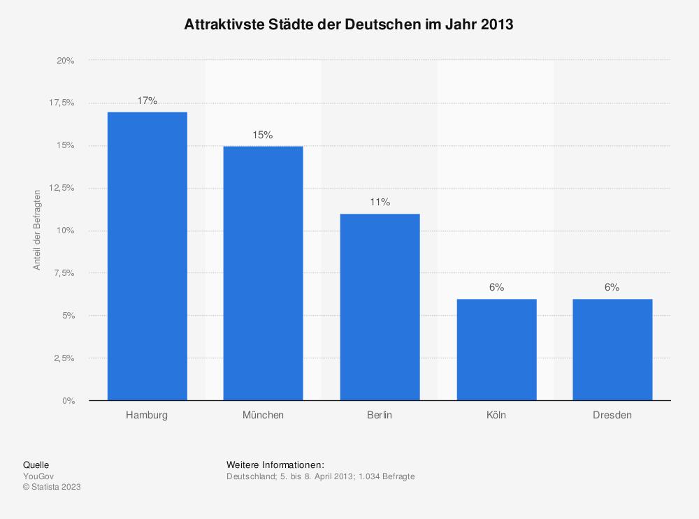 Statistik: Attraktivste Städte der Deutschen im Jahr 2013 | Statista
