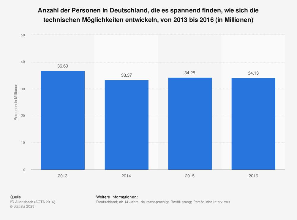 Statistik: Anzahl der Personen in Deutschland, die es spannend finden, wie sich die technischen Möglichkeiten entwickeln, von 2013 bis 2016 (in Millionen)   Statista