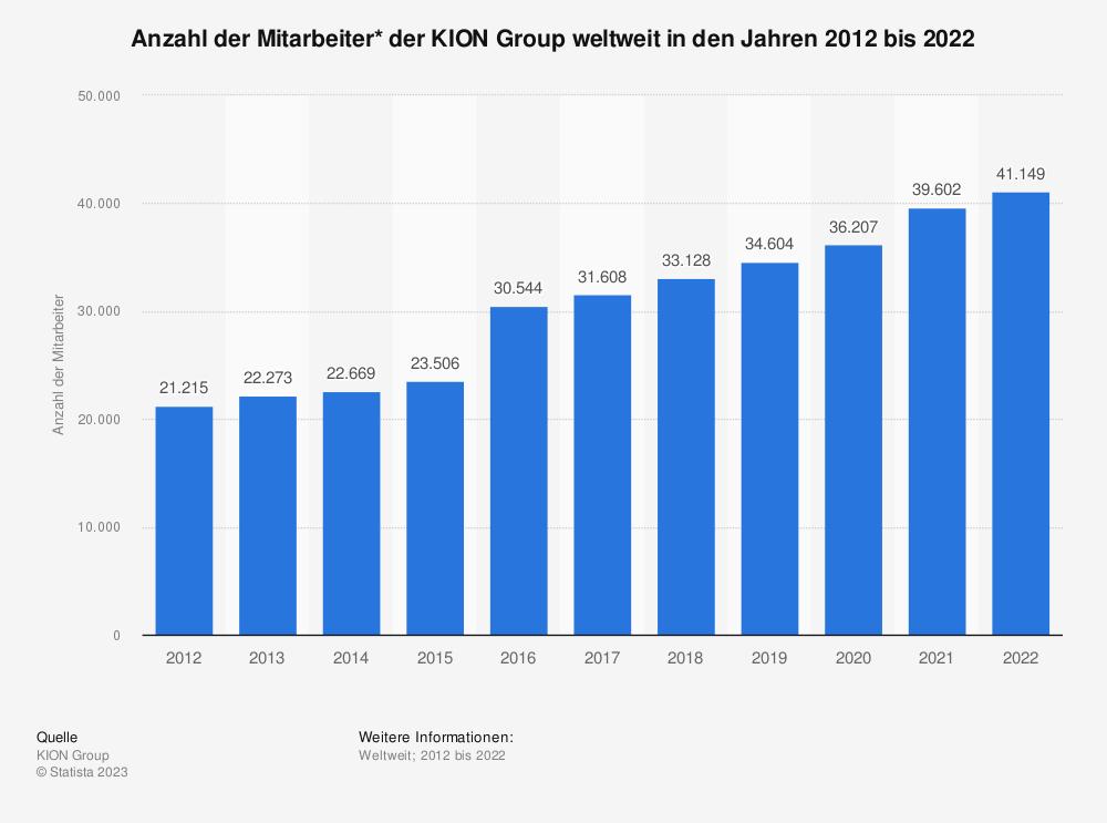 Statistik: Anzahl der Mitarbeiter* der KION Group weltweit in den Jahren 2010 bis 2019 | Statista