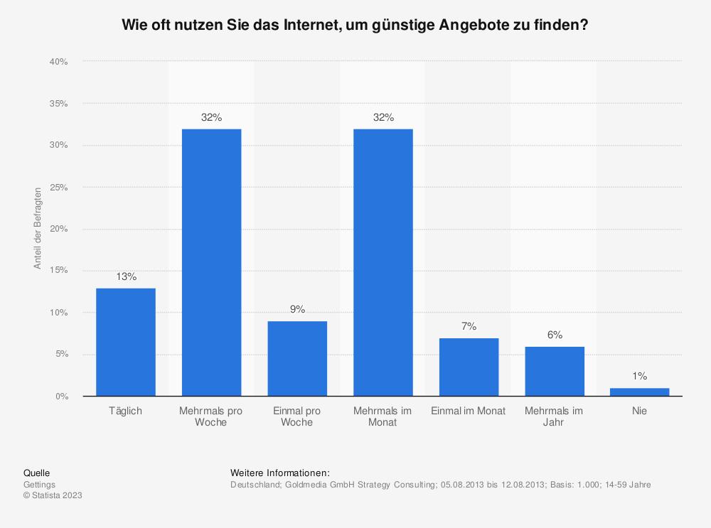 Statistik: Wie oft nutzen Sie das Internet, um günstige Angebote zu finden? | Statista