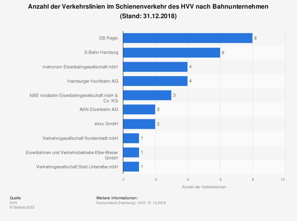 Statistik: Anzahl der Verkehrslinien im Schienenverkehr des HVV nach Bahnunternehmen (Stand: 31.12.2018) | Statista
