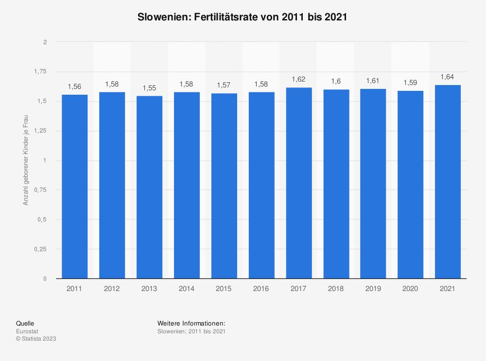 Statistik: Slowenien: Fertilitätsrate von 2007 bis 2017 | Statista