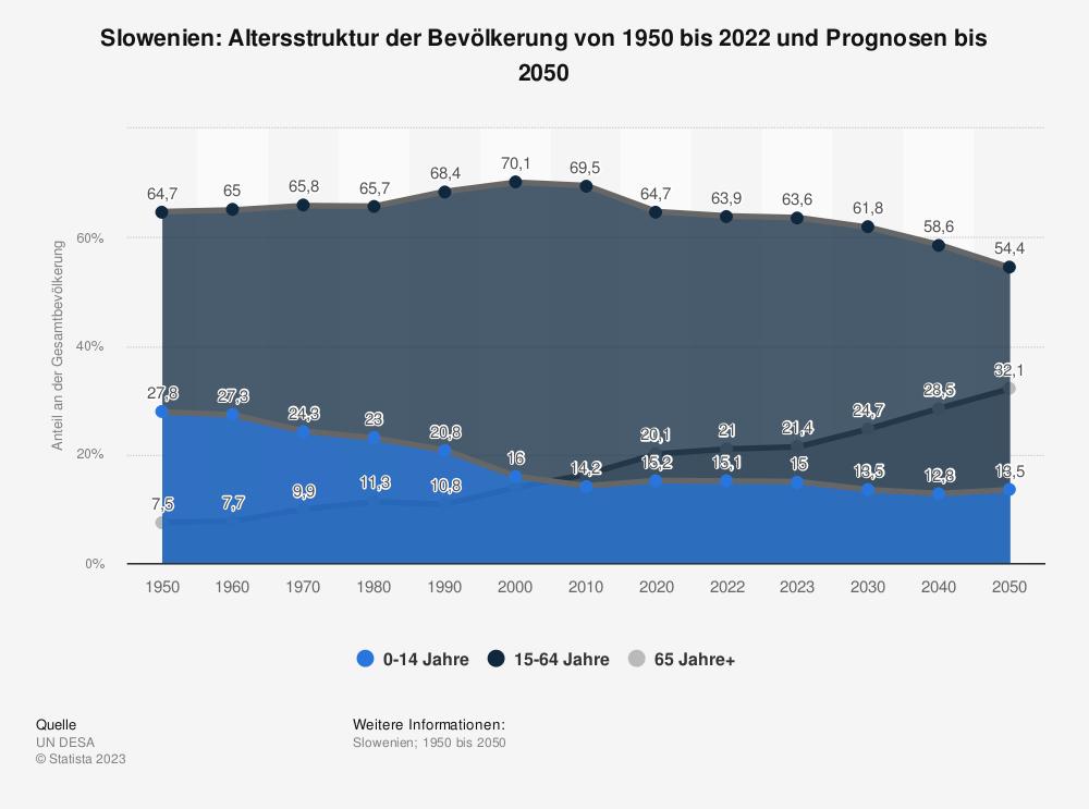 Statistik: Slowenien: Altersstruktur von 2007 bis 2017 | Statista