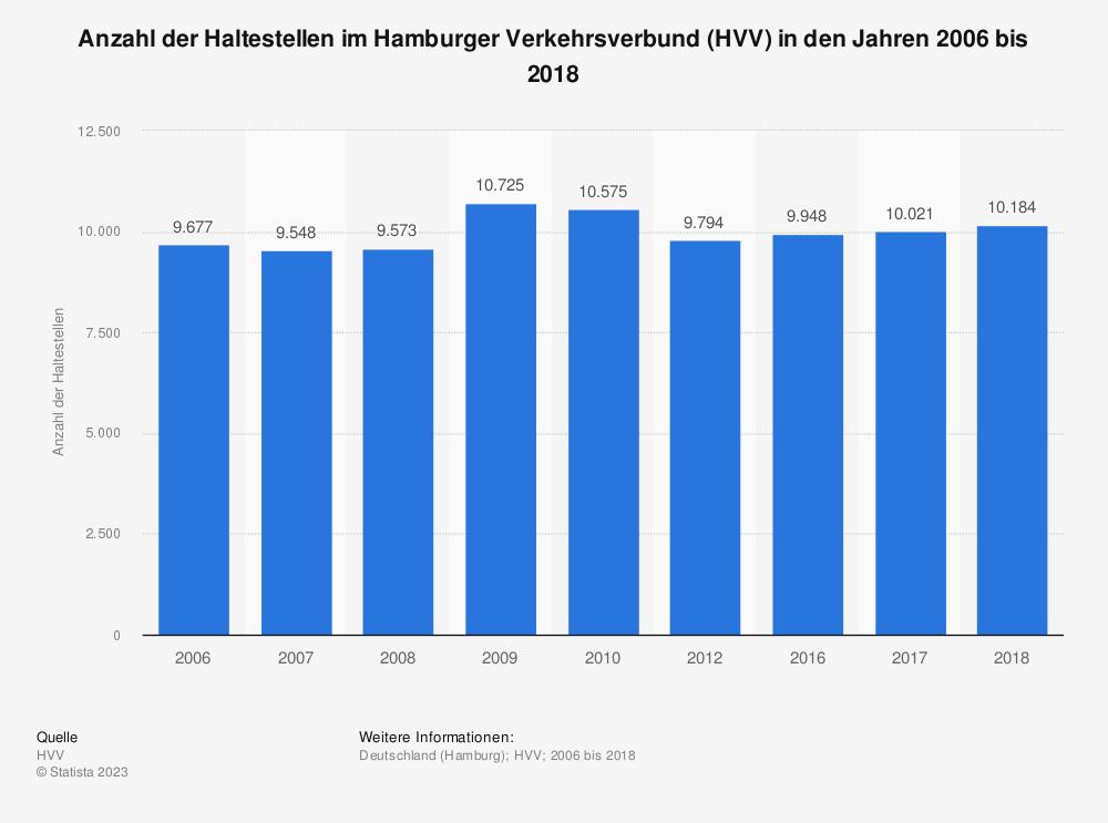 Statistik: Anzahl der Haltestellen im Hamburger Verkehrsverbund (HVV) in den Jahren 2006 bis 2018 | Statista