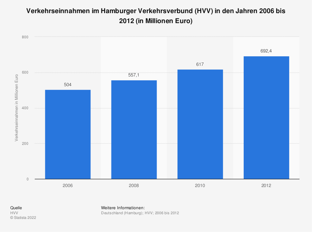 Statistik: Verkehrseinnahmen im Hamburger Verkehrsverbund (HVV) in den Jahren 2006 bis 2012 (in Millionen Euro) | Statista