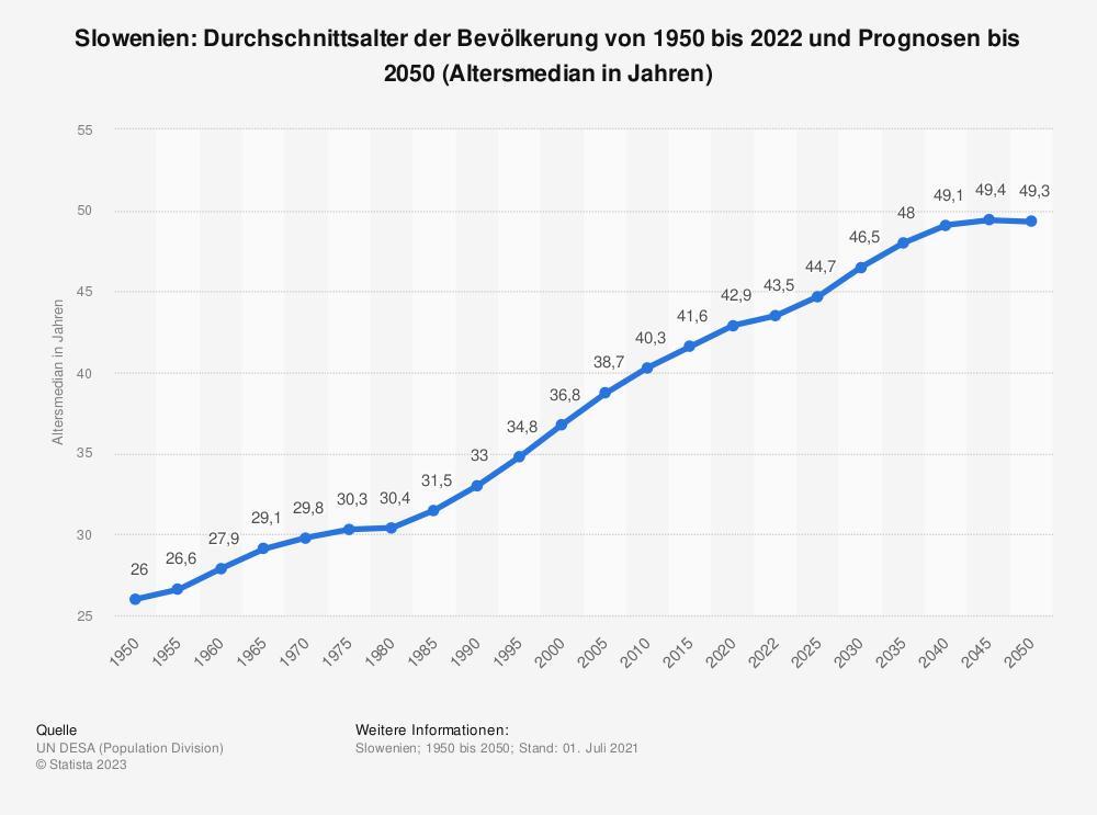 Statistik: Slowenien: Durchschnittsalter der Bevölkerung von 1950 bis 2020 und Prognosen bis 2050 (Altersmedian in Jahren) | Statista