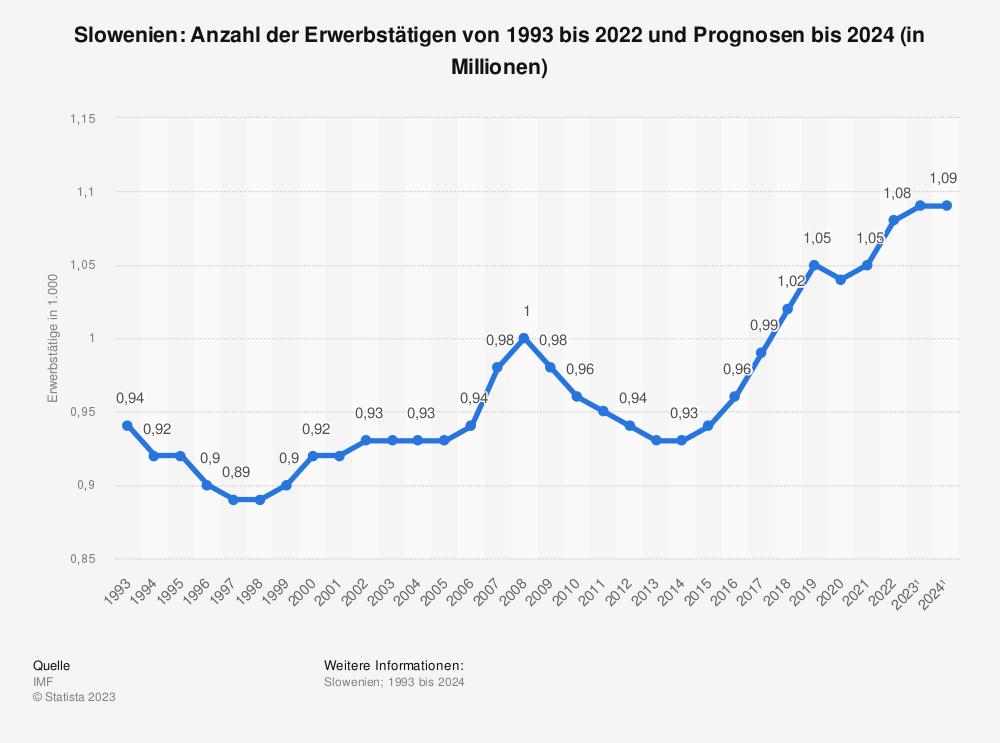 Statistik: Slowenien: Anzahl der Erwerbstätigen von 1992 bis 2019 und Prognosen bis 2021 (in 1.000) | Statista