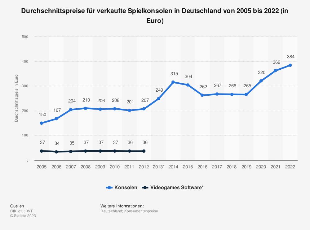 Statistik: Durchschnittspreise für verkaufte Spielkonsolen und Videogames in Deutschland von 2005 bis 2019 (in Euro) | Statista