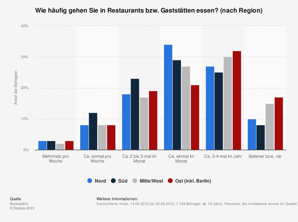 Statistik: Wie häufig gehen Sie in Restaurants bzw. Gaststätten essen? (nach Region) | Statista