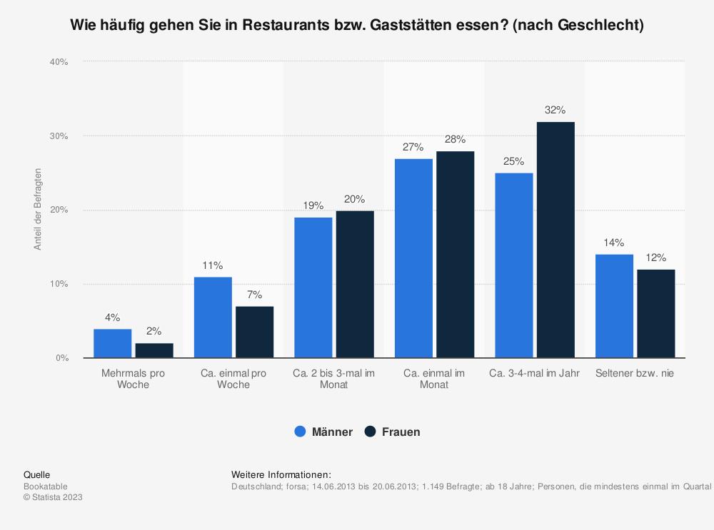 Statistik: Wie häufig gehen Sie in Restaurants bzw. Gaststätten essen? (nach Geschlecht) | Statista