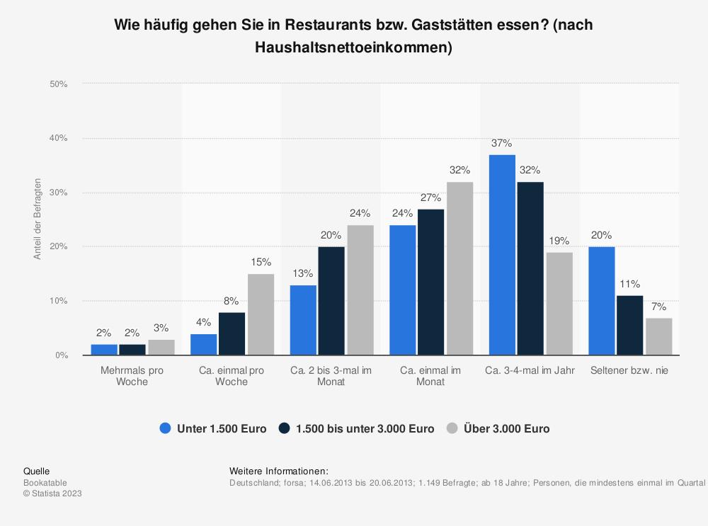 Statistik: Wie häufig gehen Sie in Restaurants bzw. Gaststätten essen? (nach Haushaltsnettoeinkommen) | Statista