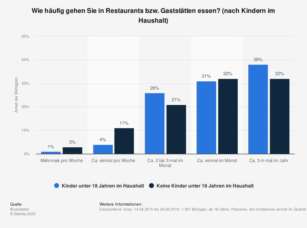Statistik: Wie häufig gehen Sie in Restaurants bzw. Gaststätten essen? (nach Kindern im Haushalt) | Statista