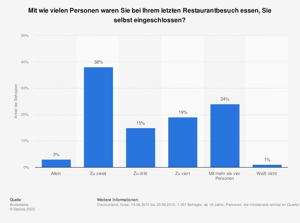 Statistik: Mit wie vielen Personen waren Sie bei Ihrem letzten Restaurantbesuch essen, Sie selbst eingeschlossen? | Statista