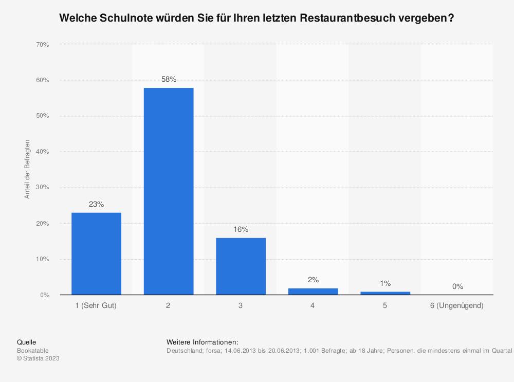 Statistik: Welche Schulnote würden Sie für Ihren letzten Restaurantbesuch vergeben? | Statista