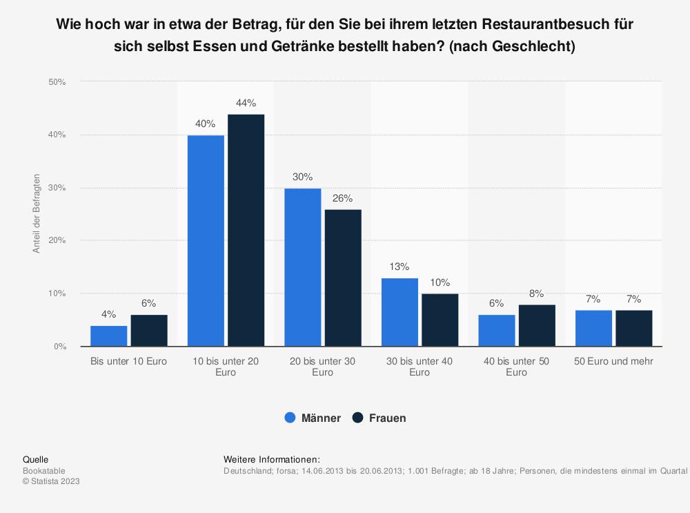 Statistik: Wie hoch war in etwa der Betrag, für den Sie bei ihrem letzten Restaurantbesuch für sich selbst Essen und Getränke bestellt haben? (nach Geschlecht) | Statista
