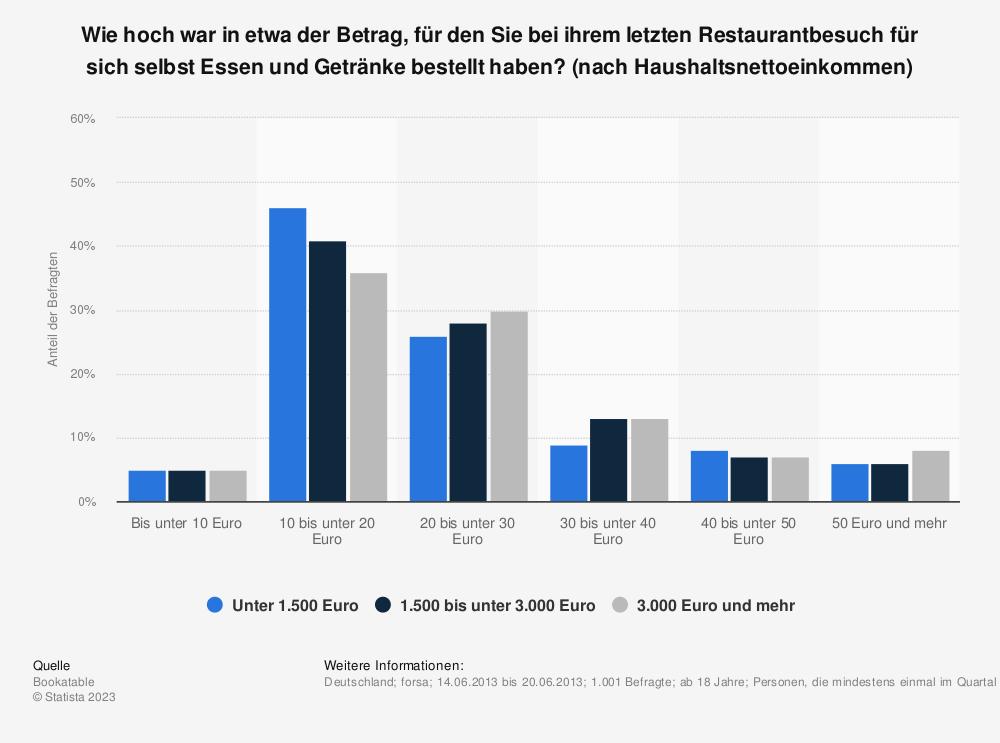 Statistik: Wie hoch war in etwa der Betrag, für den Sie bei ihrem letzten Restaurantbesuch für sich selbst Essen und Getränke bestellt haben? (nach Haushaltsnettoeinkommen) | Statista