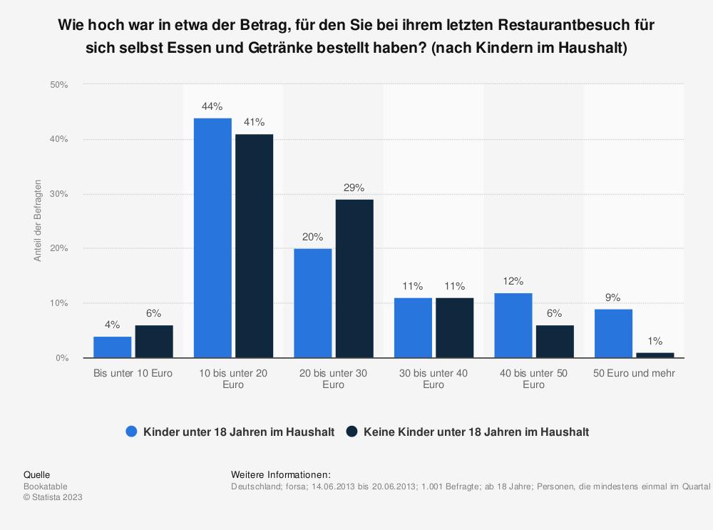 Statistik: Wie hoch war in etwa der Betrag, für den Sie bei ihrem letzten Restaurantbesuch für sich selbst Essen und Getränke bestellt haben? (nach Kindern im Haushalt) | Statista