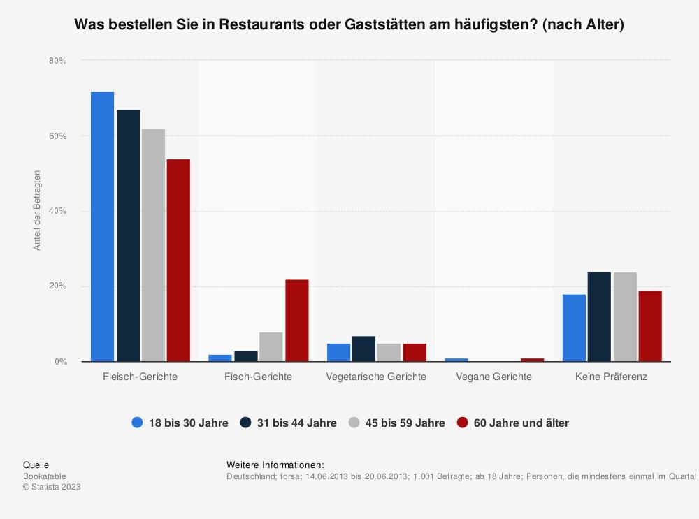 Statistik: Was bestellen Sie in Restaurants oder Gaststätten am häufigsten? (nach Alter) | Statista