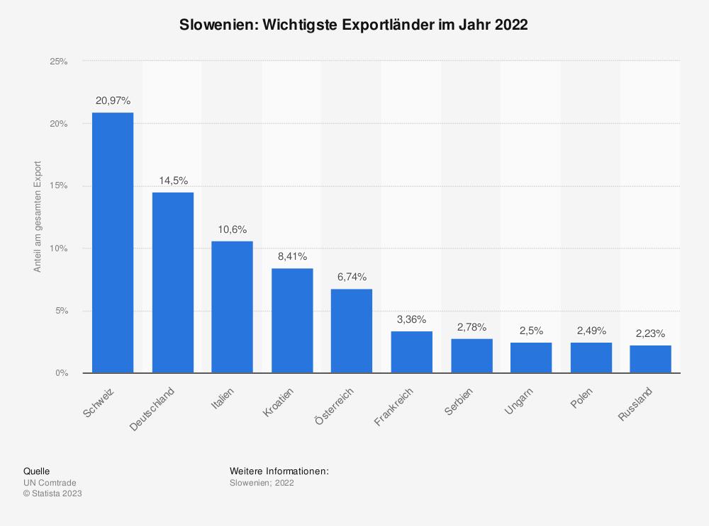 Statistik: Slowenien: Wichtigste Exportländer im Jahr 2018 | Statista