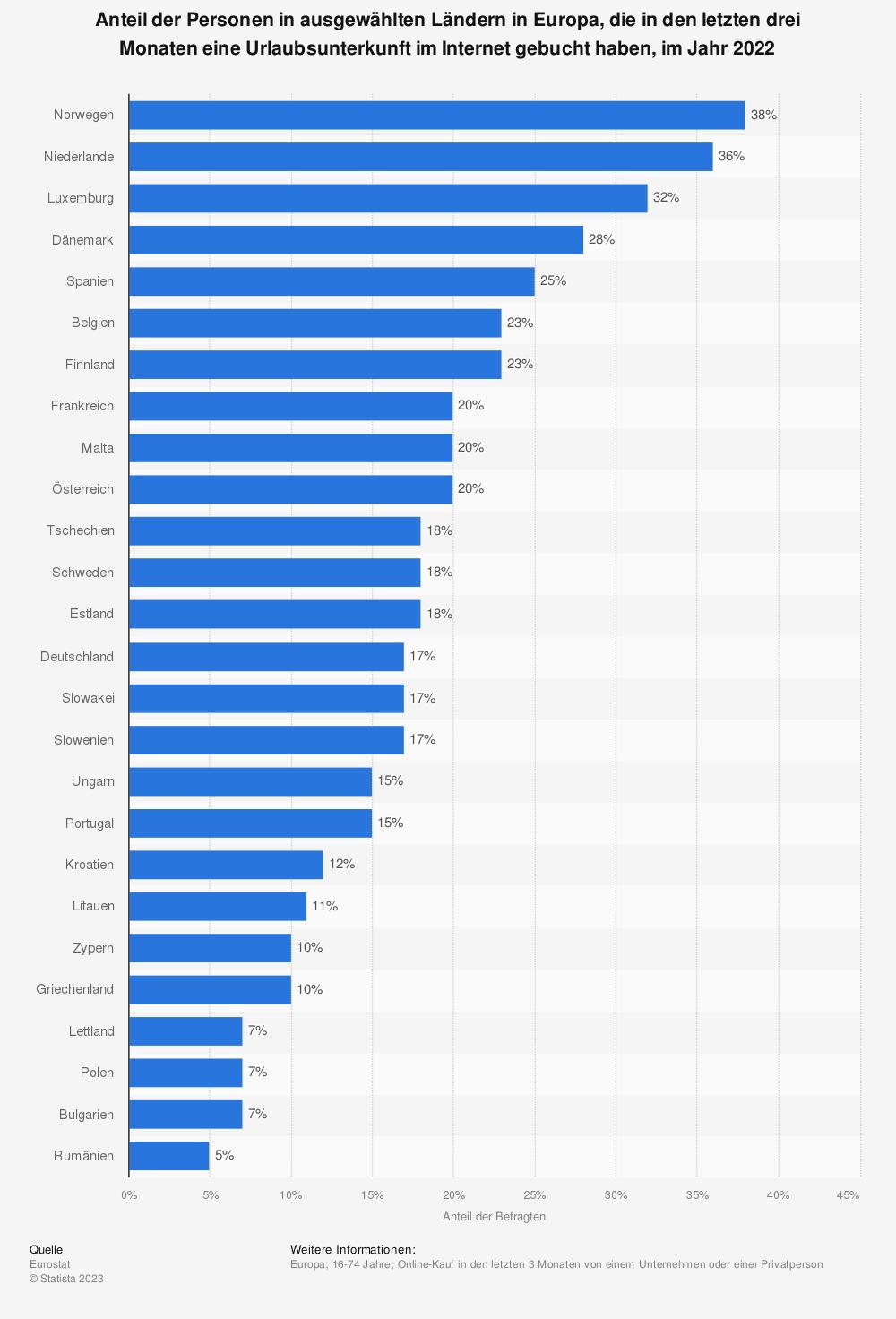 Statistik: Anteil der Personen in ausgewählten Ländern in Europa, die Reisen und Urlaubsunterkünfte im Internet gebucht haben, im Jahr 2019 | Statista
