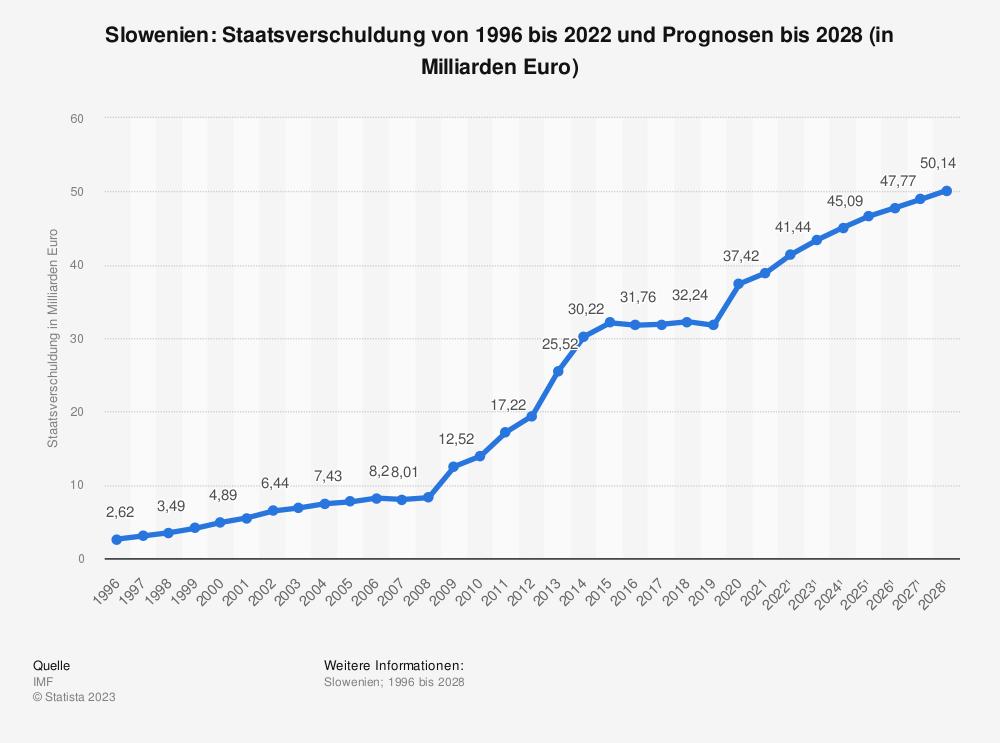 Statistik: Slowenien: Staatsverschuldung von 1995 bis 2019 und Prognosen bis 2025 (in Milliarden Euro) | Statista