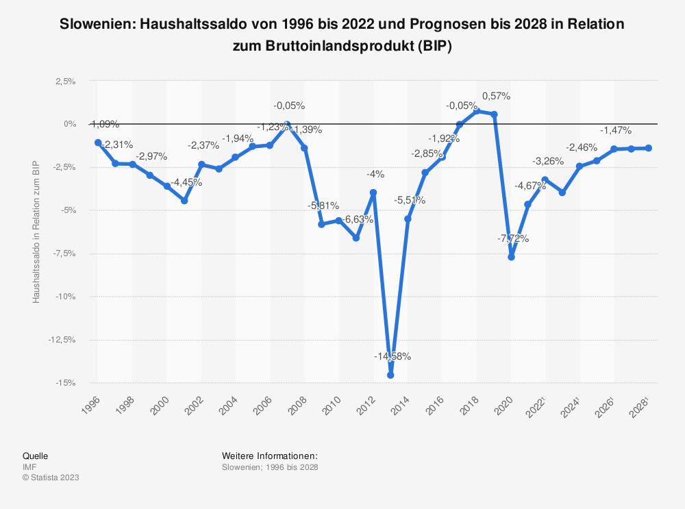 Statistik: Slowenien: Haushaltssaldo von 1995 bis 2019 und Prognosen bis 2025 in Relation zum Bruttoinlandsprodukt (BIP) | Statista