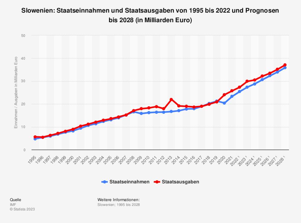 Statistik: Slowenien: Staatseinnahmen und Staatsausgaben von 1995 bis 2018 und Prognosen bis 2024 (in Milliarden Euro) | Statista