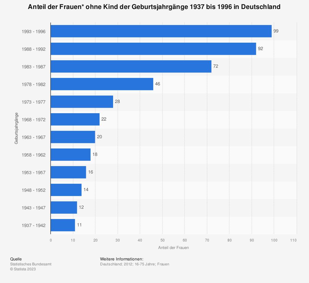 Statistik: Anteil der Frauen* ohne Kind der Geburtsjahrgänge 1937 bis 1996 in Deutschland | Statista