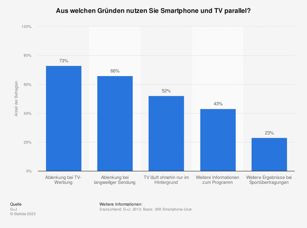 Statistik: Aus welchen Gründen nutzen Sie Smartphone und TV parallel? | Statista