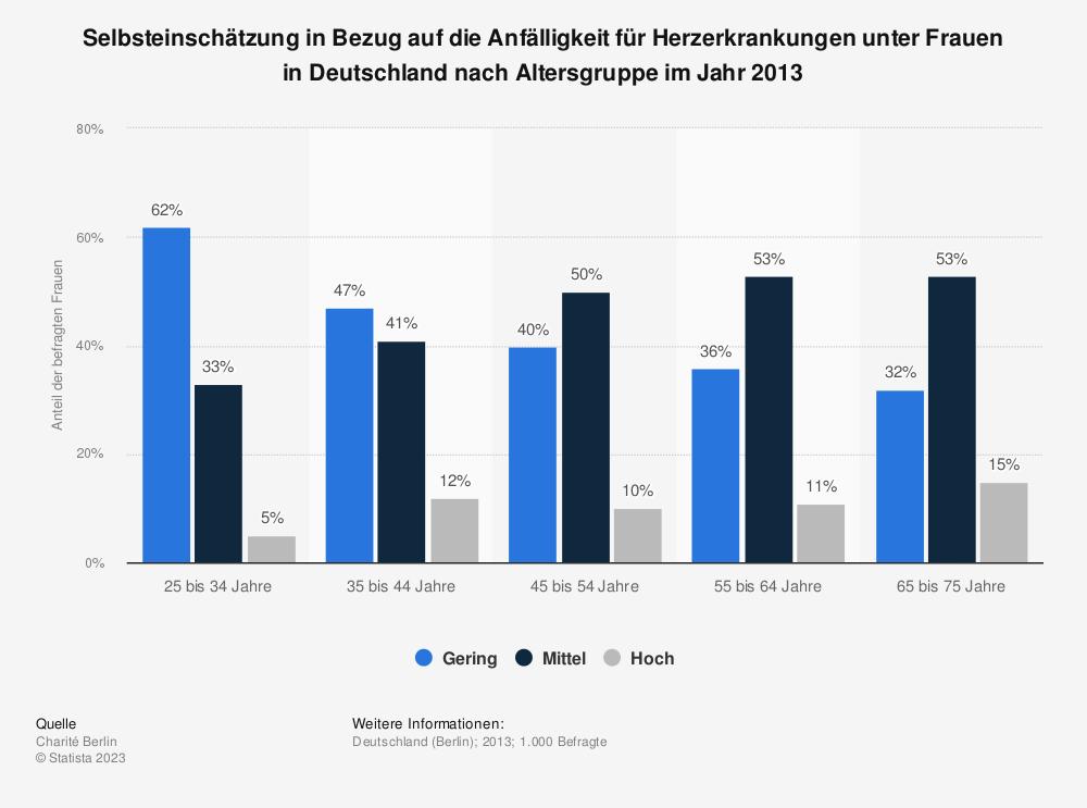 Statistik: Selbsteinschätzung in Bezug auf die Anfälligkeit für Herzerkrankungen unter Frauen in Deutschland nach Altersgruppe im Jahr 2013 | Statista