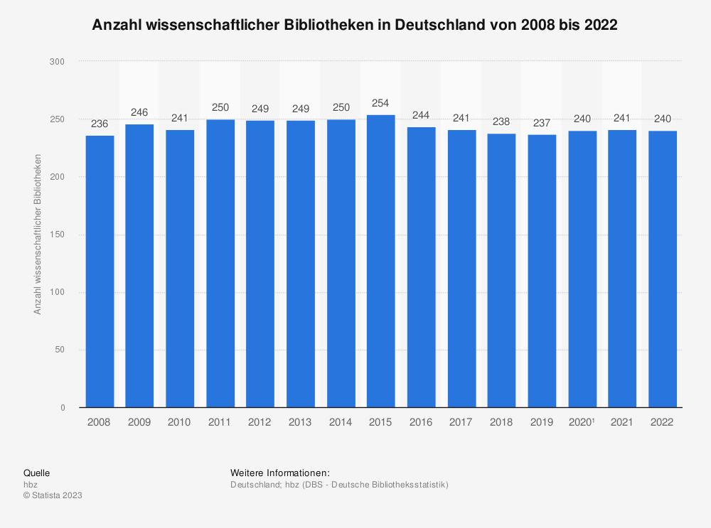 Statistik: Anzahl wissenschaftlicher Bibliotheken in Deutschland von 2006 bis 2016 | Statista