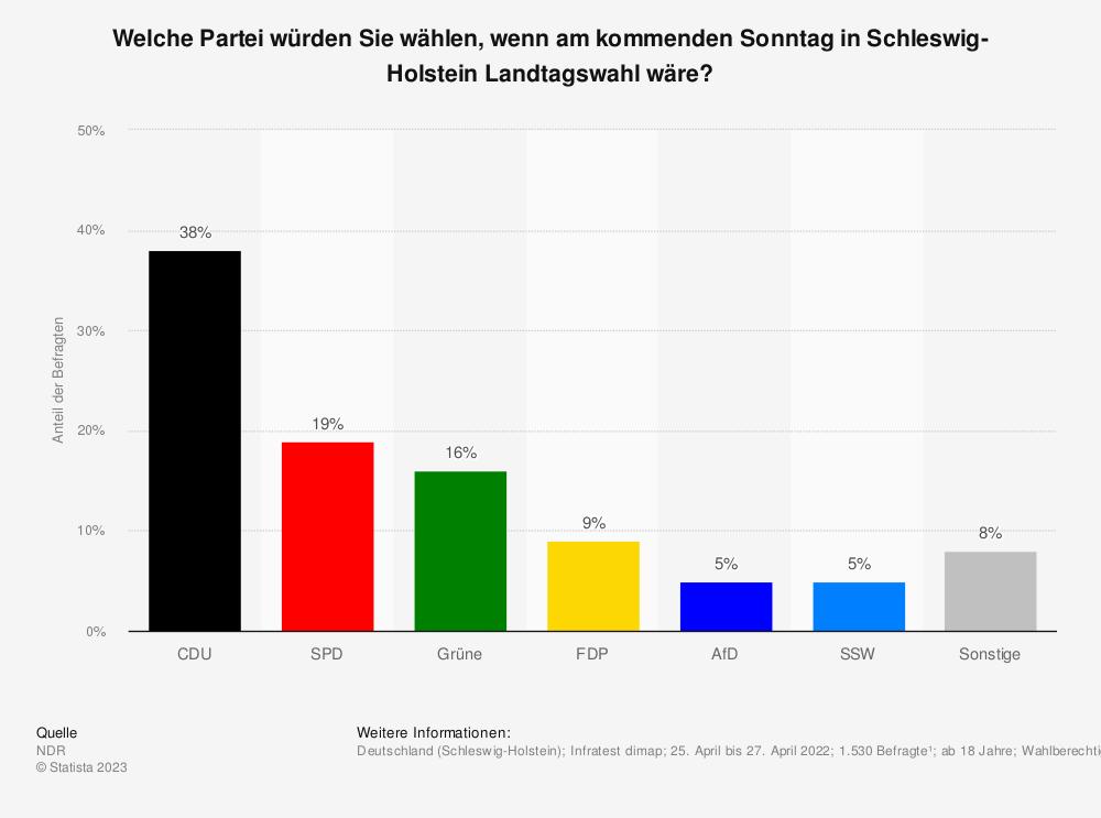 Statistik: Welche Partei würden Sie wählen, wenn am kommenden Sonntag (22. April 2018) in Schleswig-Holstein Landtagswahl wäre? | Statista