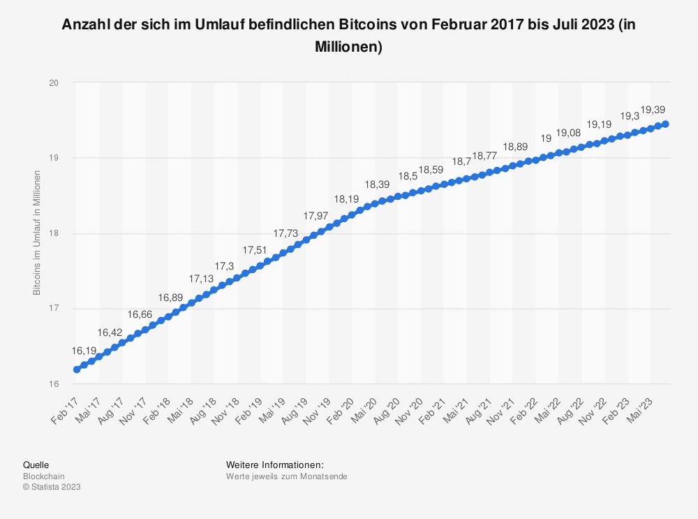 Statistik: Anzahl der sich im Umlauf befindlichen Bitcoins (BTC) von Juli 2016 bis März 2019 (in Millionen) | Statista