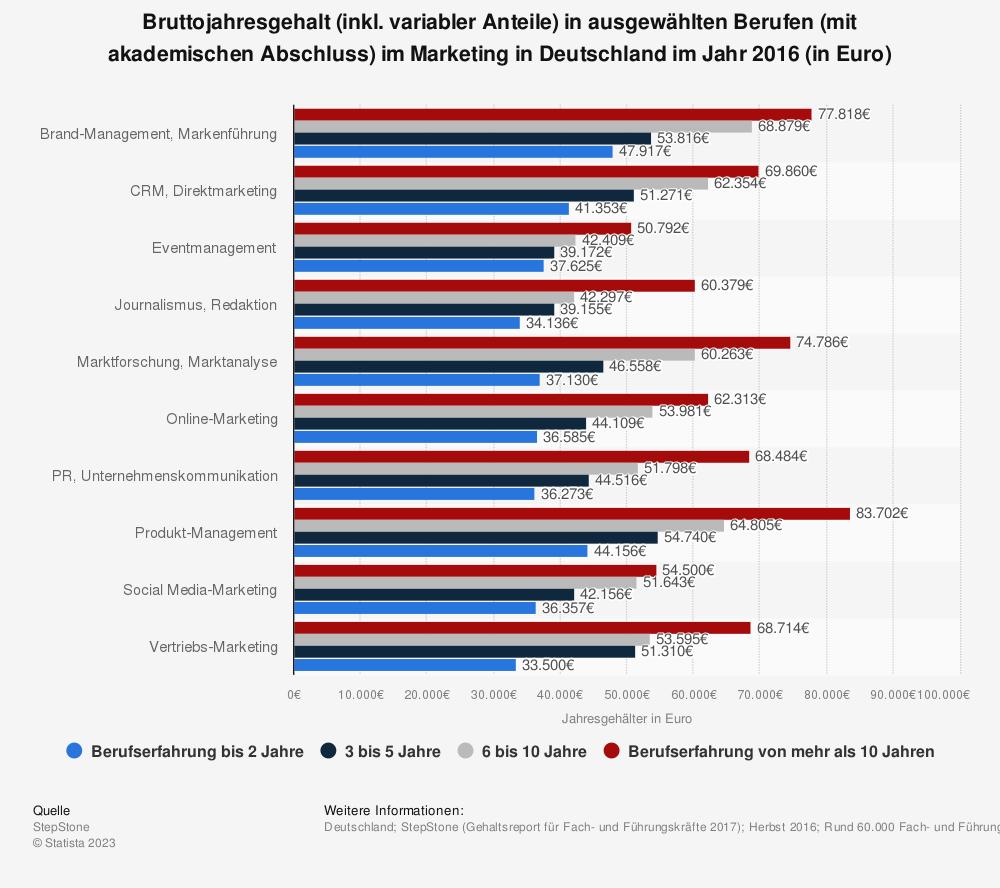 Statistik: Bruttojahresgehalt (inkl. variabler Anteile) in ausgewählten Berufen (mit akademischen Abschluss) im Marketing in Deutschland im Jahr 2016 (in Euro) | Statista