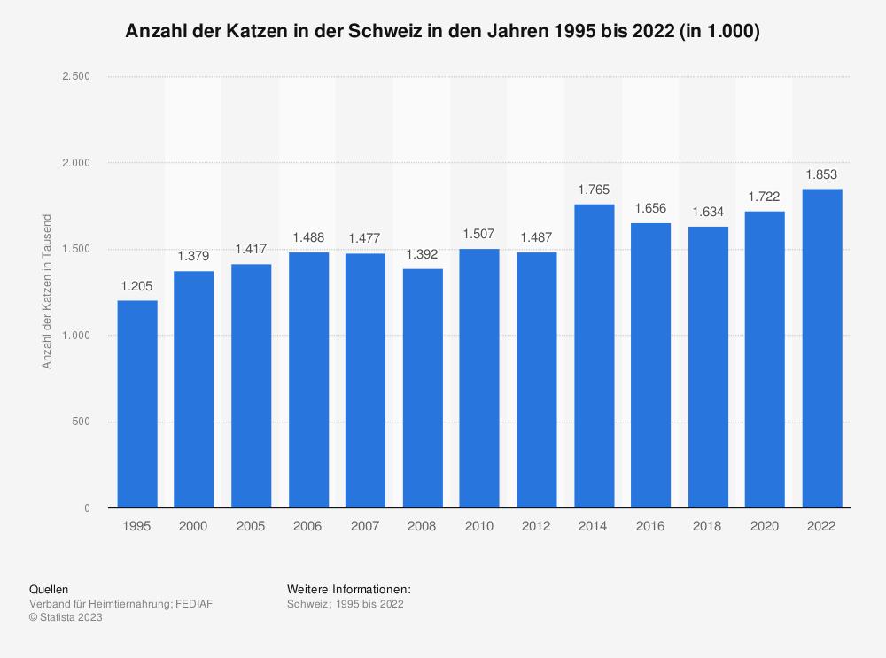Statistik: Anzahl der Katzen in der Schweiz in den Jahren 1995 bis 2018 (in 1.000) | Statista